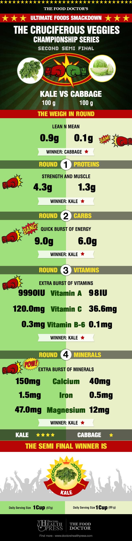 kale vs cabbage