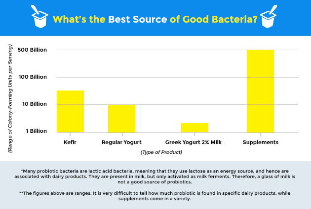 kefir vs. yogurt