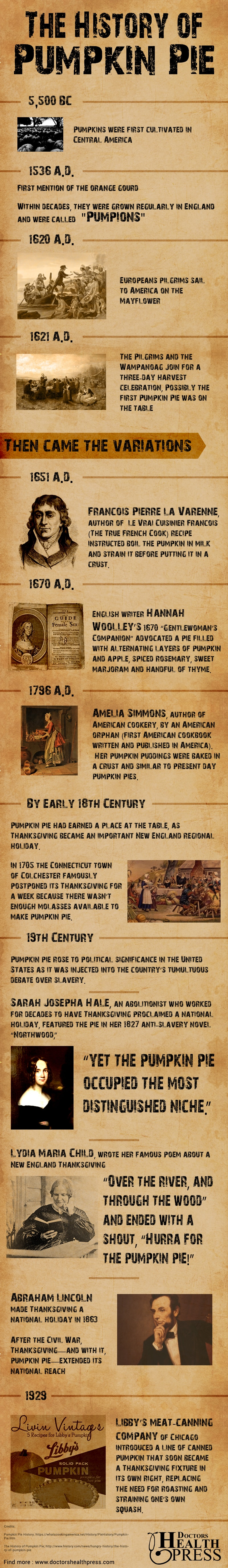 Pumpkin Pie history
